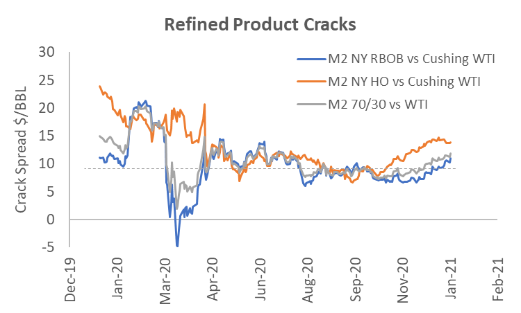 refined product cracks