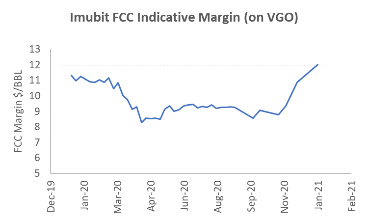 Imubit FCC Indicative Margin