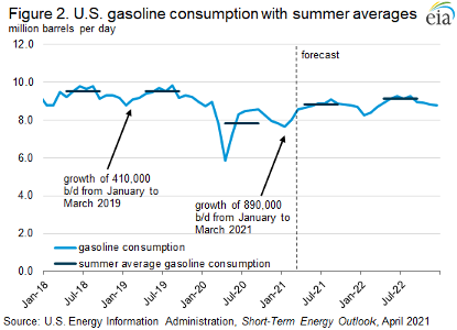 US Gasoline Consumption with Summer Averages